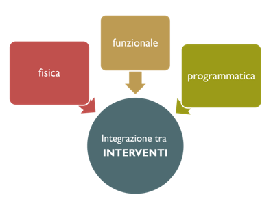 intgrazione tra inteventi